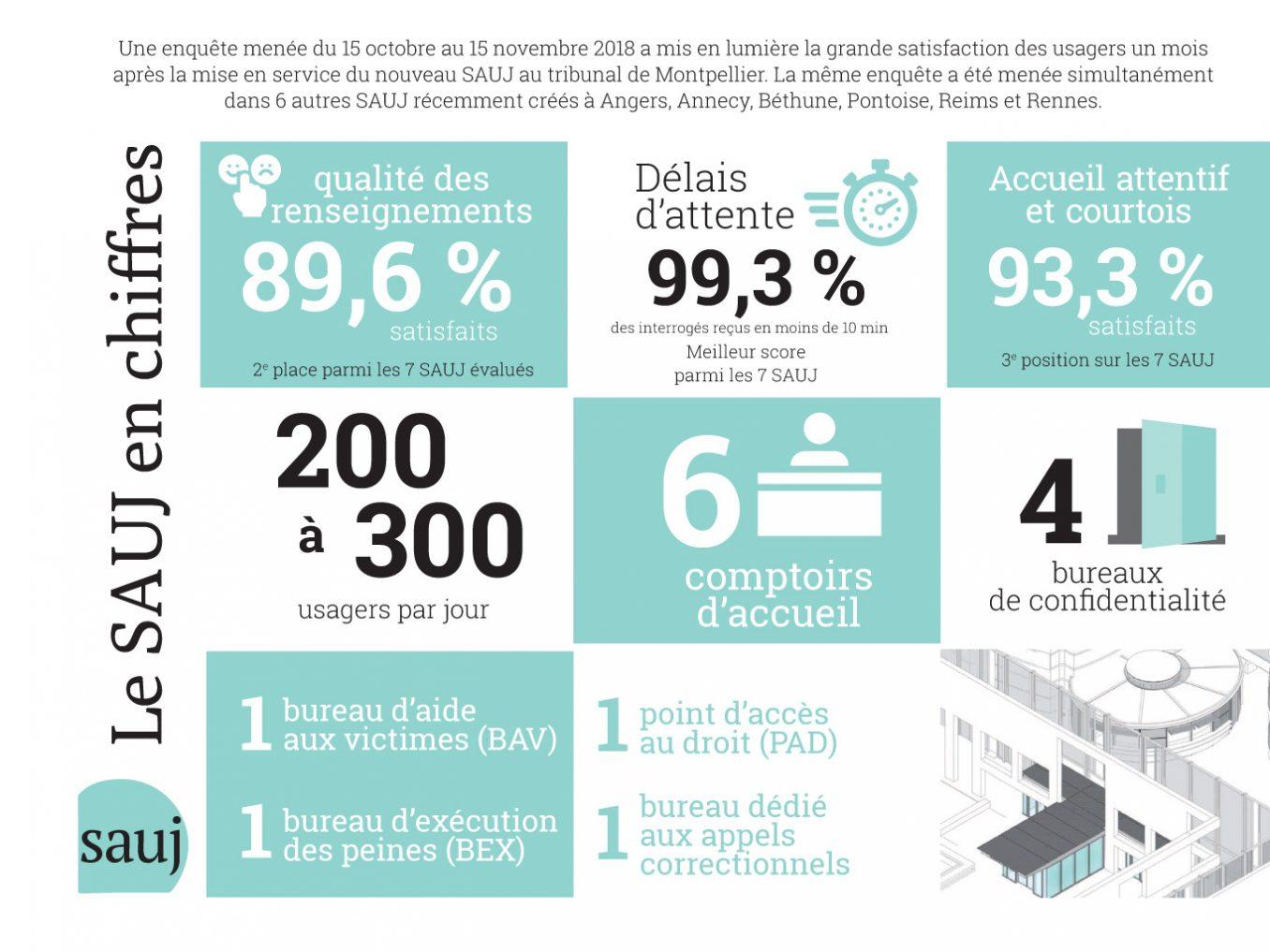 Traverses - plaquette SAUJ du tribunal Montpellier - pages 14-15