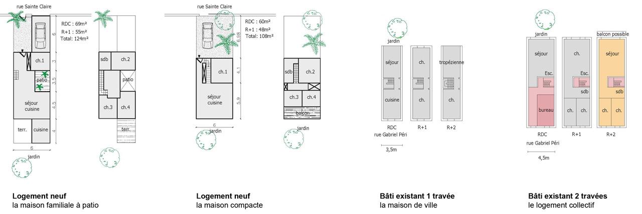Traverses - scenarii de typologies de logements